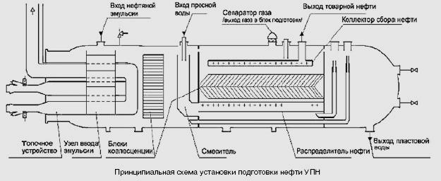 Установки по подготовке нефти