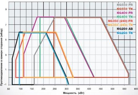 Газовые горелки NG 280 - NG350 (240) - NG400 - NG550
