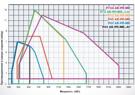 Газовые горелки P60 - P65 - P72 - P73A