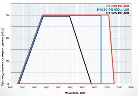 Газовые горелки P1025 - P1030 - P1040
