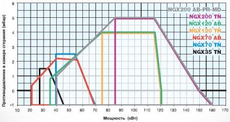 Газовые горелки NGX35 - NGX70 - NGX120 - NGX200