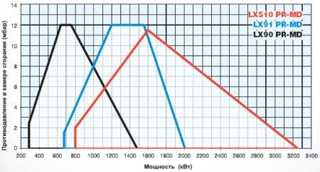 Газовые горелки LX90 - LX91 - LX510 - LX515 - LX520