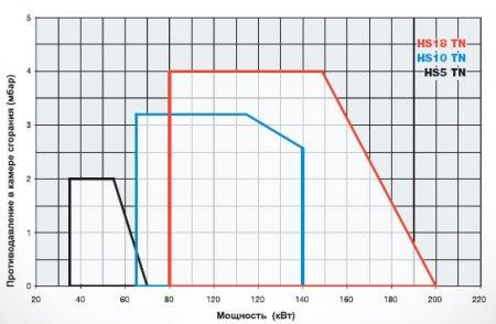 Газодизельные горелки HS5 - HS10 - HS18