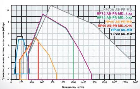 Газодизельные горелки HP20 - HP30 - HP60 - HP72 - HP73A