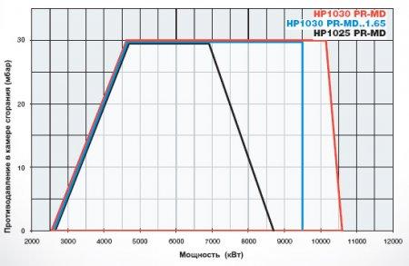 Газодизельные горелки HP1025 - HP1030 - HP1040