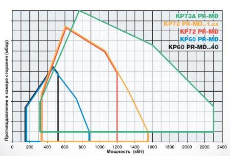 Газомазутные горелки KP60 - KP72 - KP73A