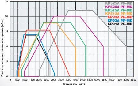 Газомазутные горелки КP91А-КP92А-КP93А-КP512А-КP515А-КP520А-КP525А
