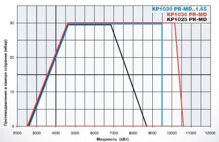 Газомазутные горелки KP1025 - KP1030 - KP1040