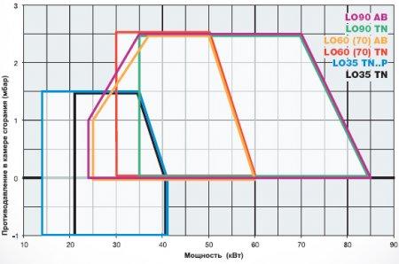 Дизельные горелки LO35 - LO60 (70) - LO90
