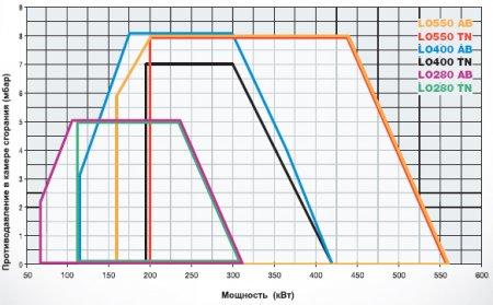Дизельные горелки LO280- LO400 - LO550