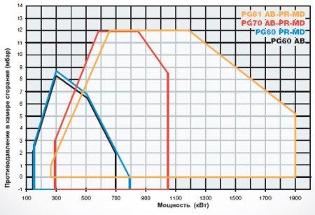 Дизельные горелки PG60 - PG70 - PG81