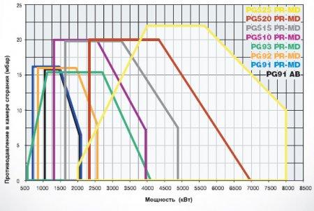 Дизельные горелки PG91 - PG92 - PG93 - PG510 - PG515 - PG520 - PG525