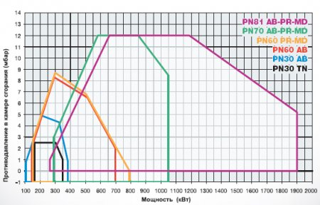 Мазутные горелки PN30 - PN60 - PN70 - PN81