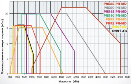 Мазутные горелки PN91 - PN92 - PN93 - PN510 - PN515 - PN520 - PN525