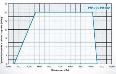 Мазутные горелки PN1025 - PN1030