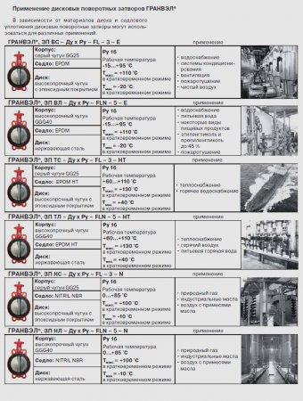Дисковый поворотный затвор / затвор дисковый ГРАНВЭЛ®