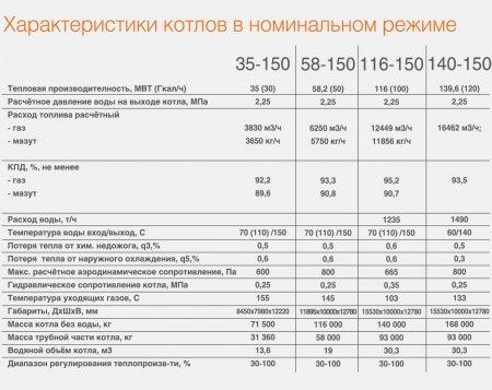 Водогрейные котлы Novotherm Polykraft
